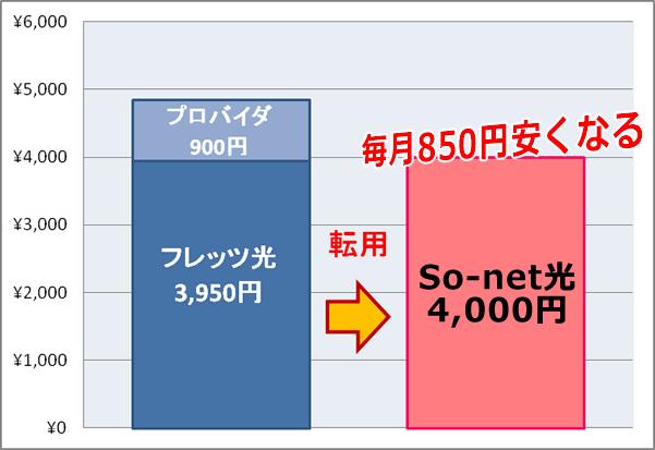 ソネットのマンション比較図