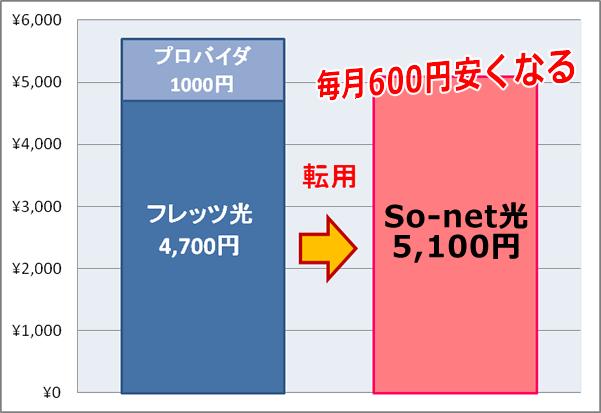 ソネット光の戸建て比較図
