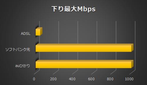 ソフトバンク光とauひかりの回線速度比較