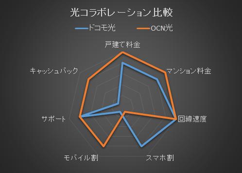 ドコモ光とOCN光の総合比較