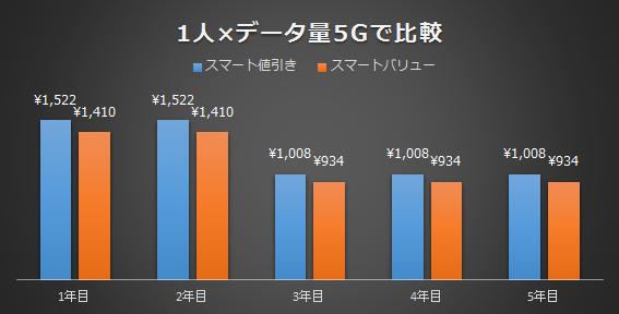 1人で使う場合のデータ量5Gで比較