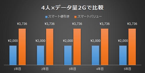 4人で使う場合のデータ量2Gで比較