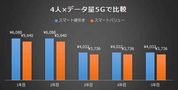 4人で使う場合のデータ量5Gで比較