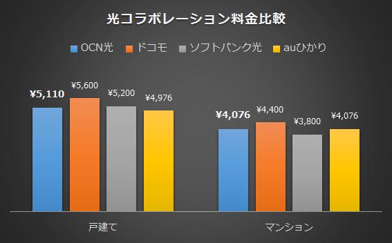 OCN光の料金比較