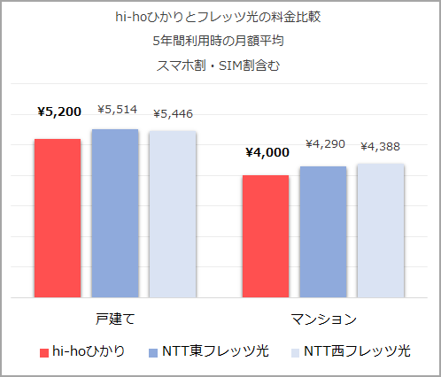 hi-ho光とフレッツ光の料金比較
