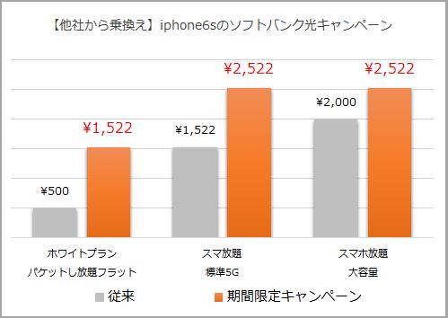 iphone6sソフトバンク乗換えキャンペーン
