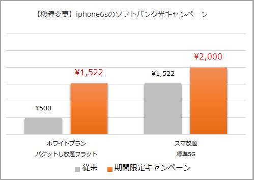 iphone6sソフトバンク機種変更キャンペーン