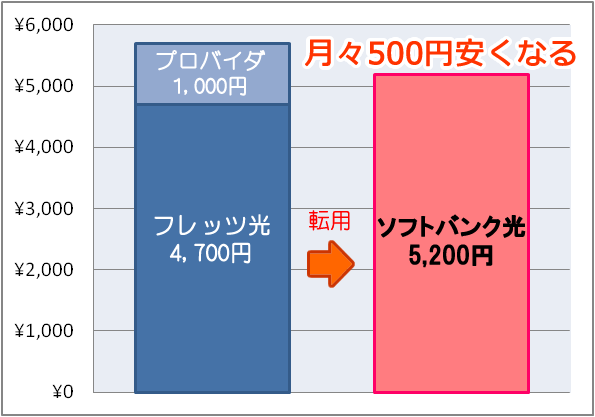 softbank-ryoukin