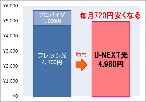 u-next-kodate