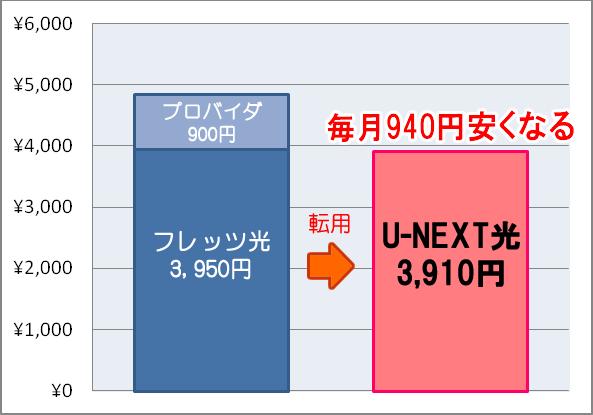 u-next-man
