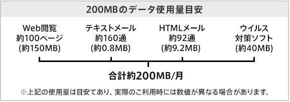 200MB以内の使用量の目安