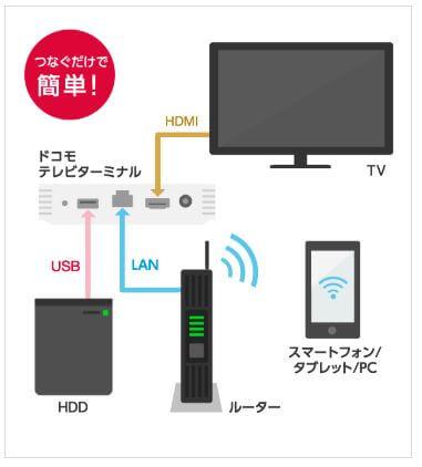 ドコモ光テレビオプション