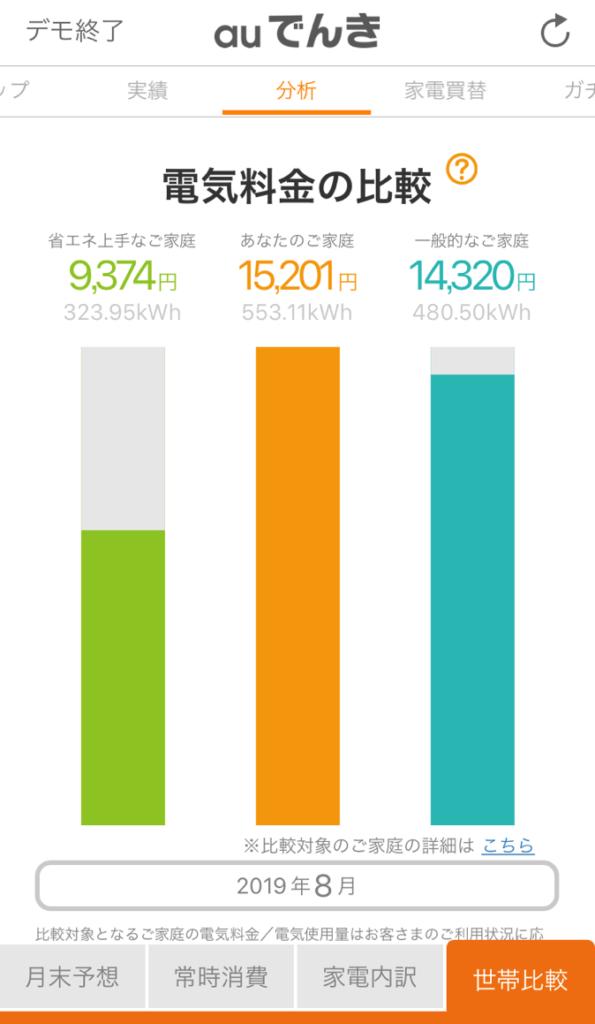 auでんきアプリで電気使用量を知ることができる