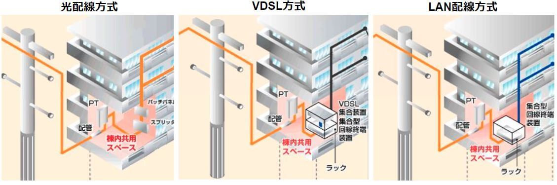 ドコモ光の配線方式