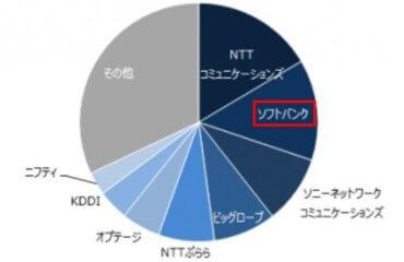 ソフトバンク光のシェア率
