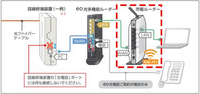 多機能ルーターと市販ルーターを同時利用した場合の図