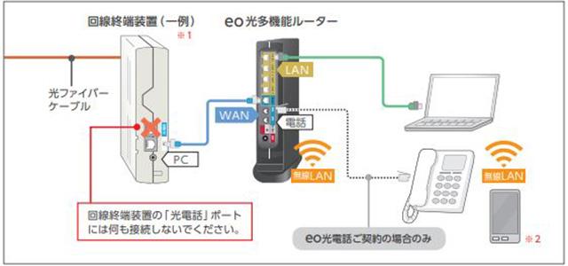 ONUと多機能ルーターの関係図