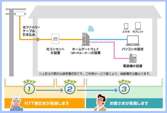 光回線の配線方法