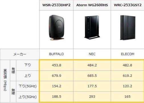 Wi-Fiルーターの実測値を比較した表