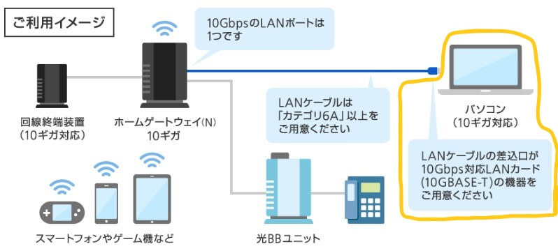 LANカードの説明画像
