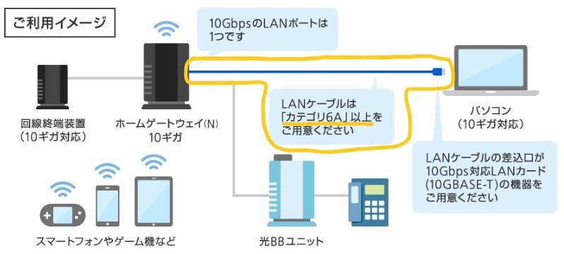 カテゴリ6A以上のLANケーブルの説明画像