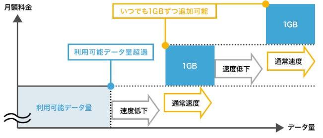 ドコモ公式の1GB追加オプションの例