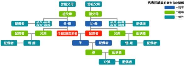 ファミリー割引の3親等の表
