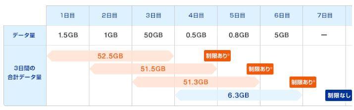 WiMAX 速度制限イメージ