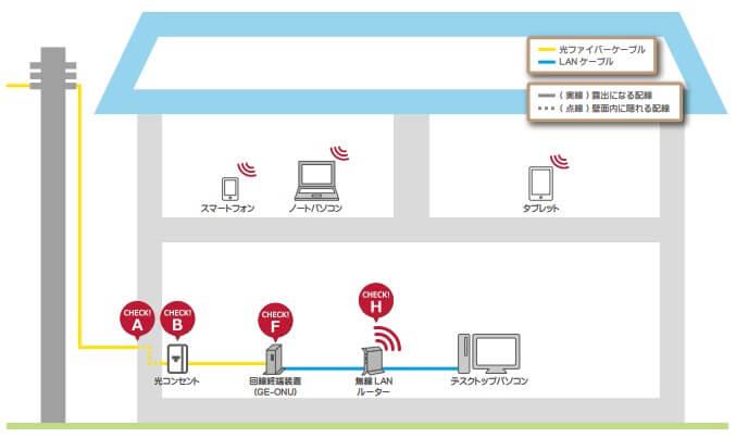 Wi-Fiルーターに繋げてWi-Fiを飛ばす画像