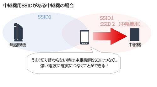 中継器用のSSID