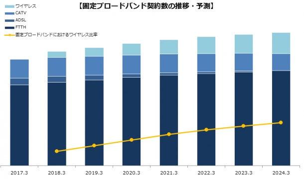 ADSLと光回線の契約者数の傾向