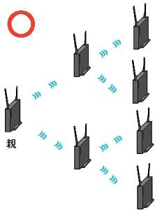 中継器は最大6台まで接続可