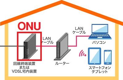 回線終端装置ONUのイメージ図