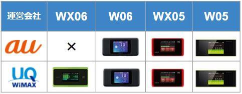 auポケットWiFiとUQ WiMAXの選べる端末を比較