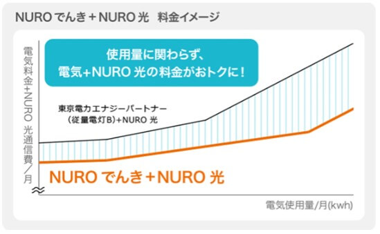NUROでんきと東京電力の比較