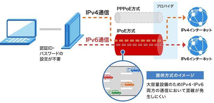 v6プラスの仕組み