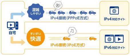 Asahiネット光のIPv6