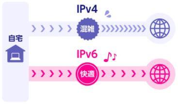 楽天ひかり IPv6