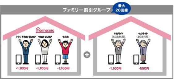home 5G セット割の適用範囲
