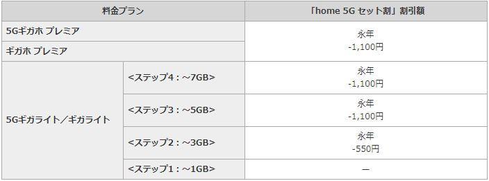home 5G セット割